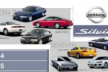 Nissan Silvia S14 i S15